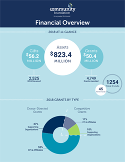 2018 Financial graphics